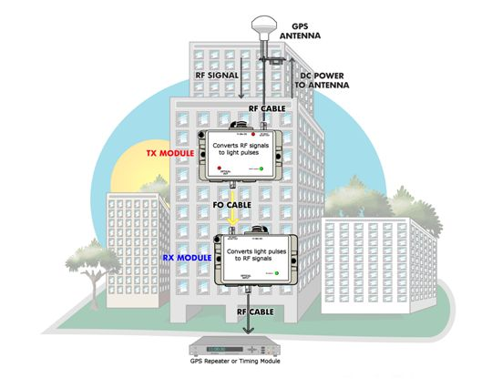 GPS-LINK-1-above ground pw resized