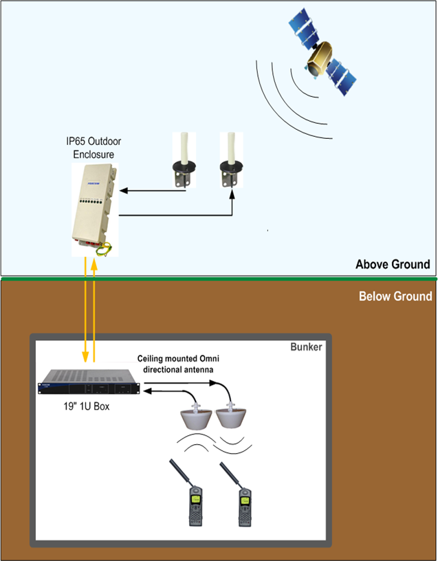 Gps Vehicle Tracking System >> Iridium repeater with optical or coaxial link for mobile satcomms indoors