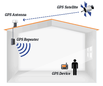 GPS Repeaters Diagram