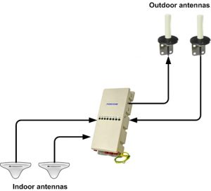 Coaxial Iridium repeater
