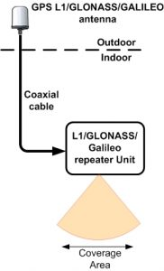 Schematic of GPS repeater kit for L1, GLONASS and Galileo signals