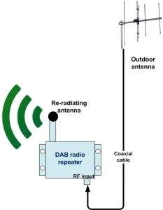 Dab Radio Doesn't Always Work Indoors Repeater Solves The Problem. Wiring. A Diagram How Radio Works At Scoala.co