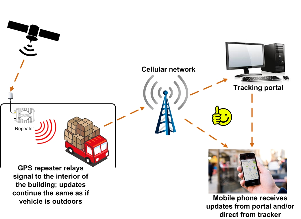 Gps Repeater Systems For Operating And Testing Tracking