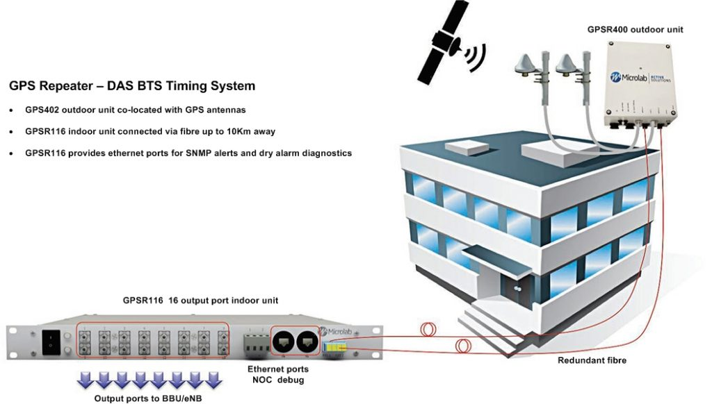 GPS Repeater - DAS BTS Timing System