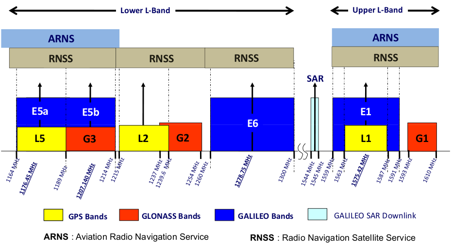 GNSS frequencies explained