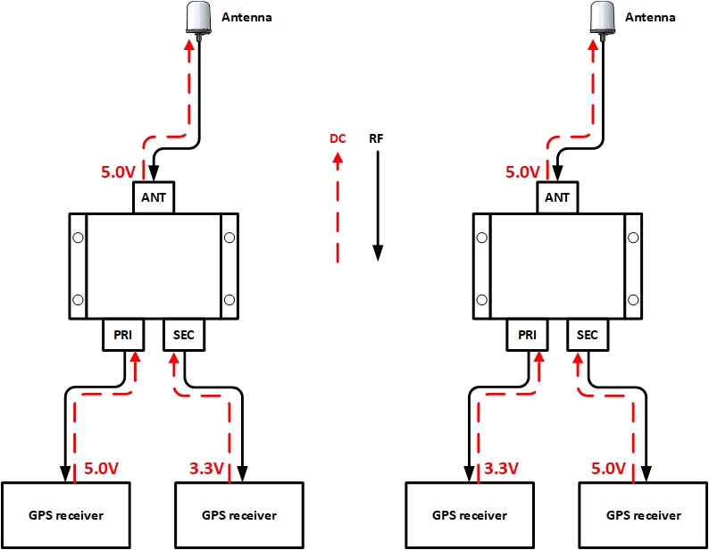 GNSS splitter passes the highest DC voltage to the antenna