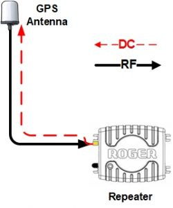 GPS repeater provide DC power to the antenna LNA via the coaxial cable